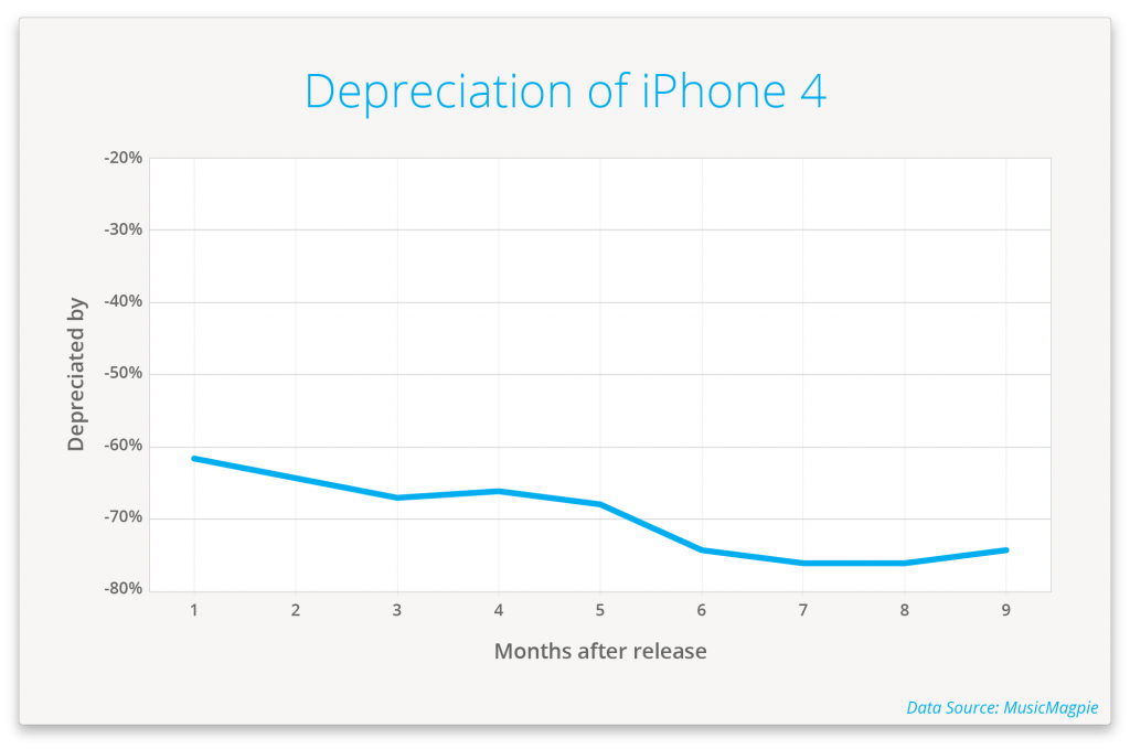 iphone-3g-has-the-fastest-smartphone-depreciation_05