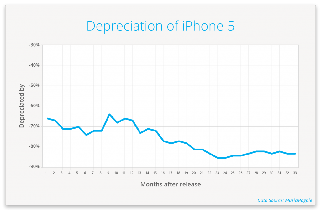 iphone-3g-has-the-fastest-smartphone-depreciation_06