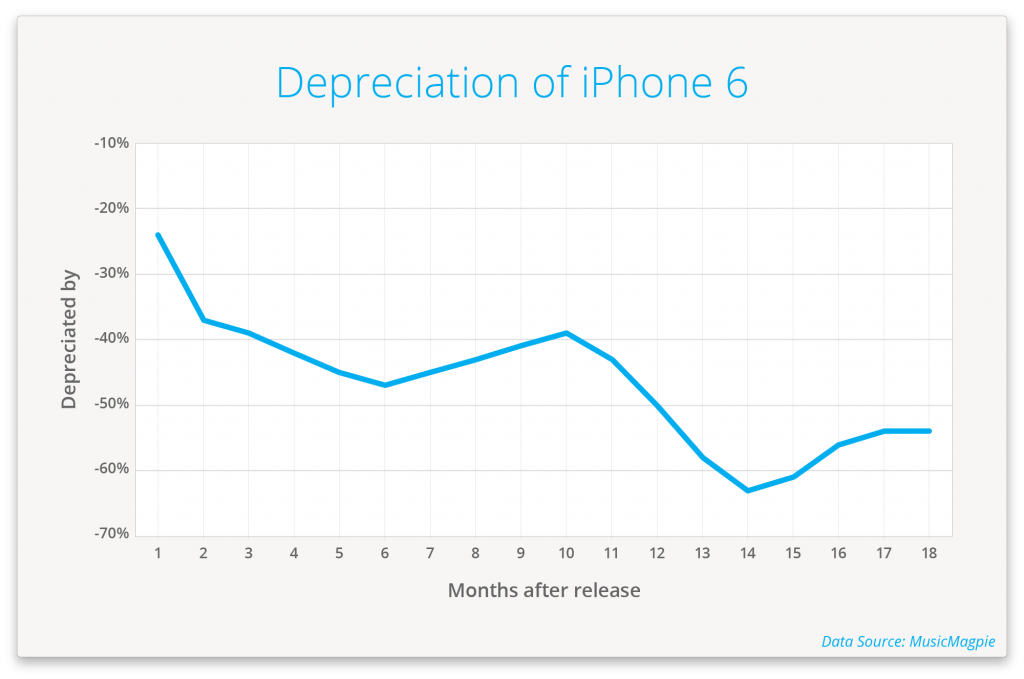 iphone-3g-has-the-fastest-smartphone-depreciation_07