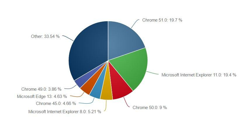 google-chrome-takes-over-the-pc-world-as-ie-is-fading-away-505910-2