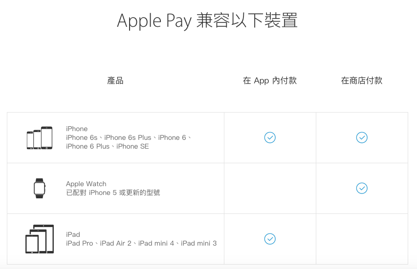 what-apple-devices-do-apple-pay-support_01