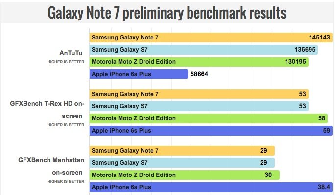 note-7-benchmarks