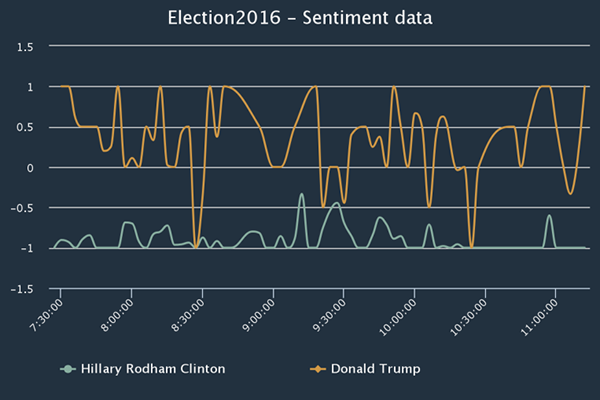 how-big-data-predict-who-wins-us-president_03
