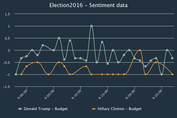 how-big-data-predict-who-wins-us-president_04