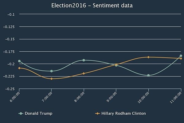 how-big-data-predict-who-wins-us-president_08