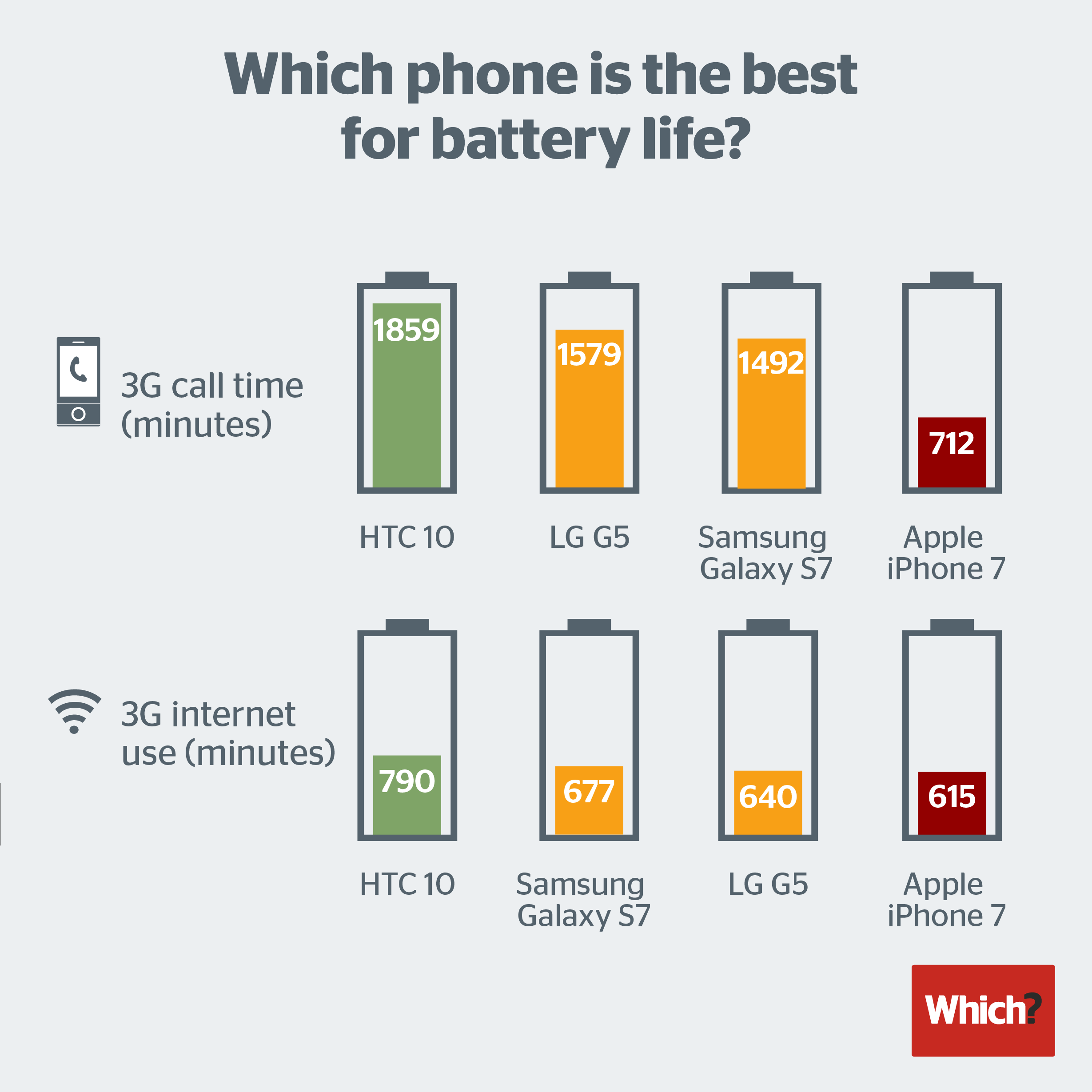 iphone-7-loses-the-comparison-of-battery-test_01