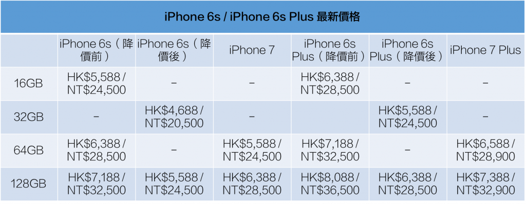 iphone-7-price