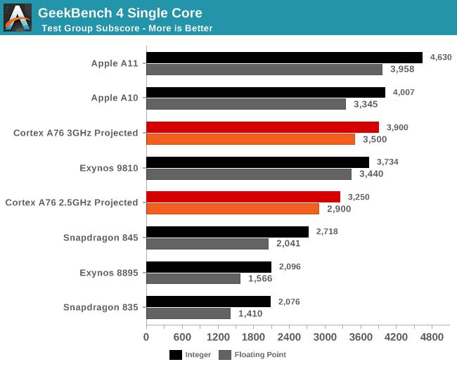一枚最新手機CPU 跑分暗示蘋果CPU 開發領先業界最少兩年- New MobileLife